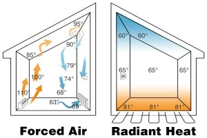 forced air vs radiant heat